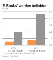 e-book-inhalte